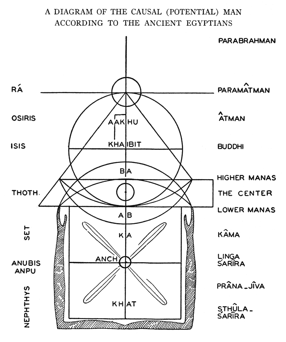 Egyptian teachings in the light of theosophy l whellams and at the top of the diagram we find ra and it will be noted that ra is placed on the paramatmic plane to the egyptian however ra had many forms and the biocorpaavc Gallery